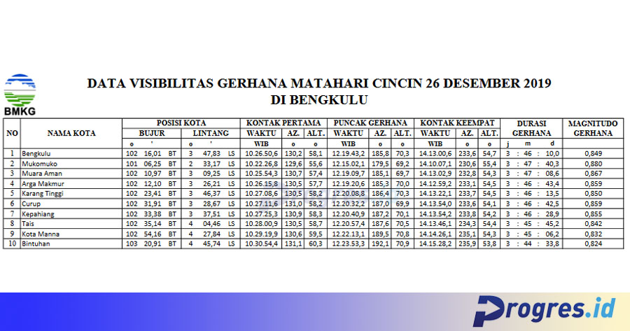 Data visibiltas GMC