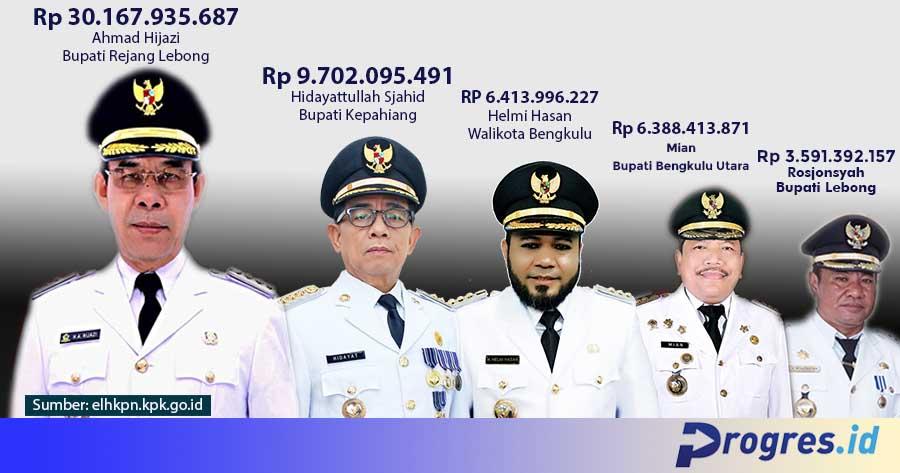 Daftar kekayaan Kepala Daerah di Provinsi Bengkulu