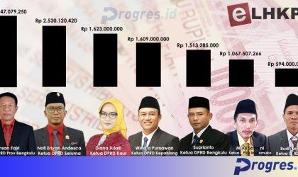 Infografis kekayaan ketua dprd di provinsi bengkulu