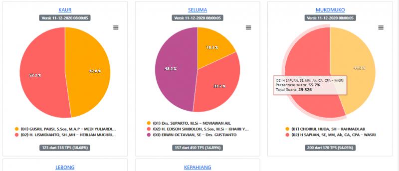 Perolehan suara sementara Pilkada kabupaten di Provinsi Bengkulu berdasarkan rekapitulasi situs Pilkada2020.kpu.go.id.
